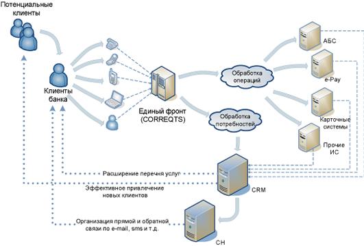 Какие задачи решает crm система банка битрикс обслуживание