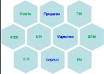 Схема современной CRM-системы
